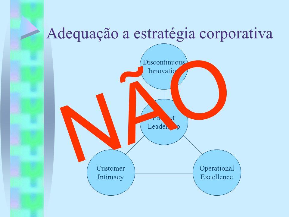 Adequação a estratégia corporativa