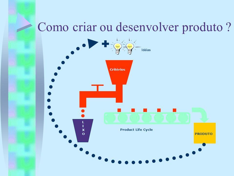 Como criar ou desenvolver produto