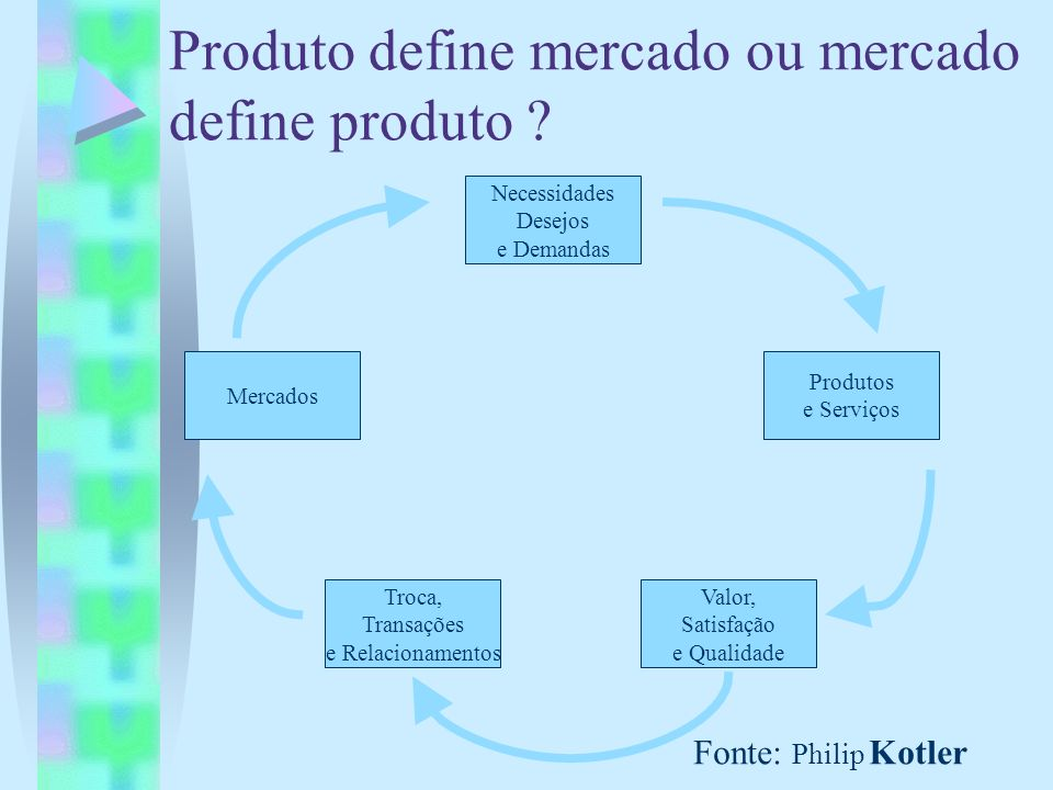 Produto define mercado ou mercado define produto