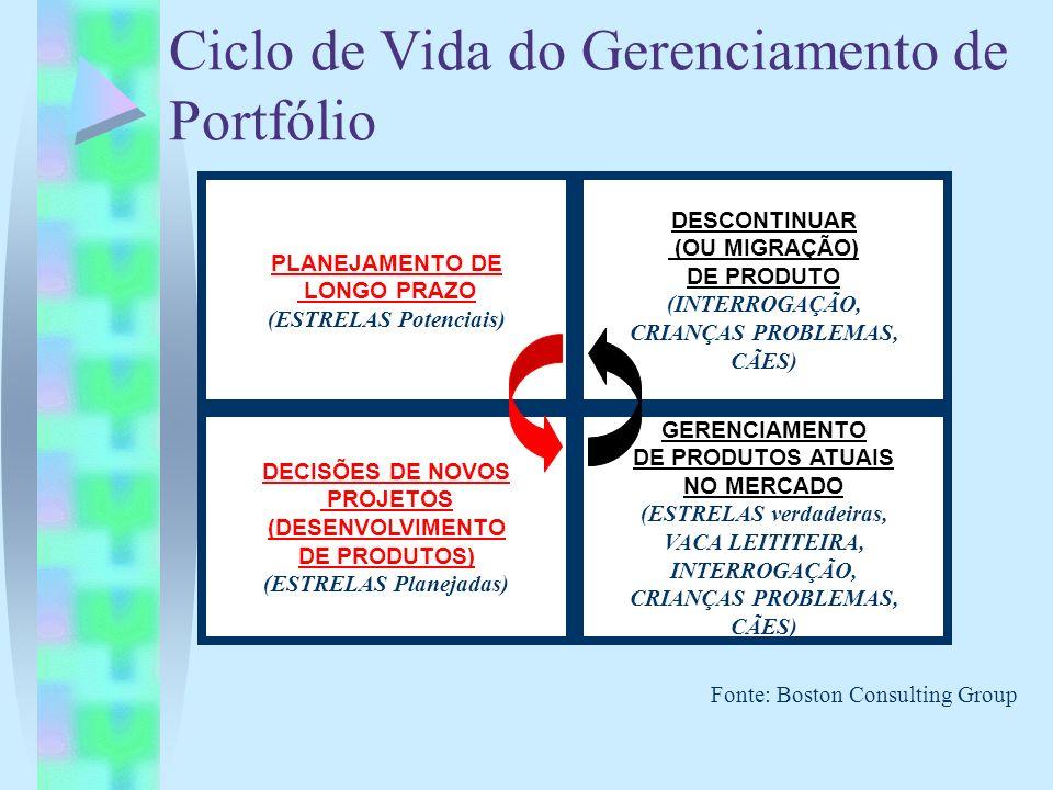 Ciclo de Vida do Gerenciamento de Portfólio