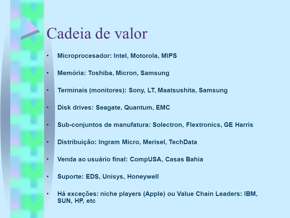 Cadeia de valor Microprocesador: Intel, Motorola, MIPS