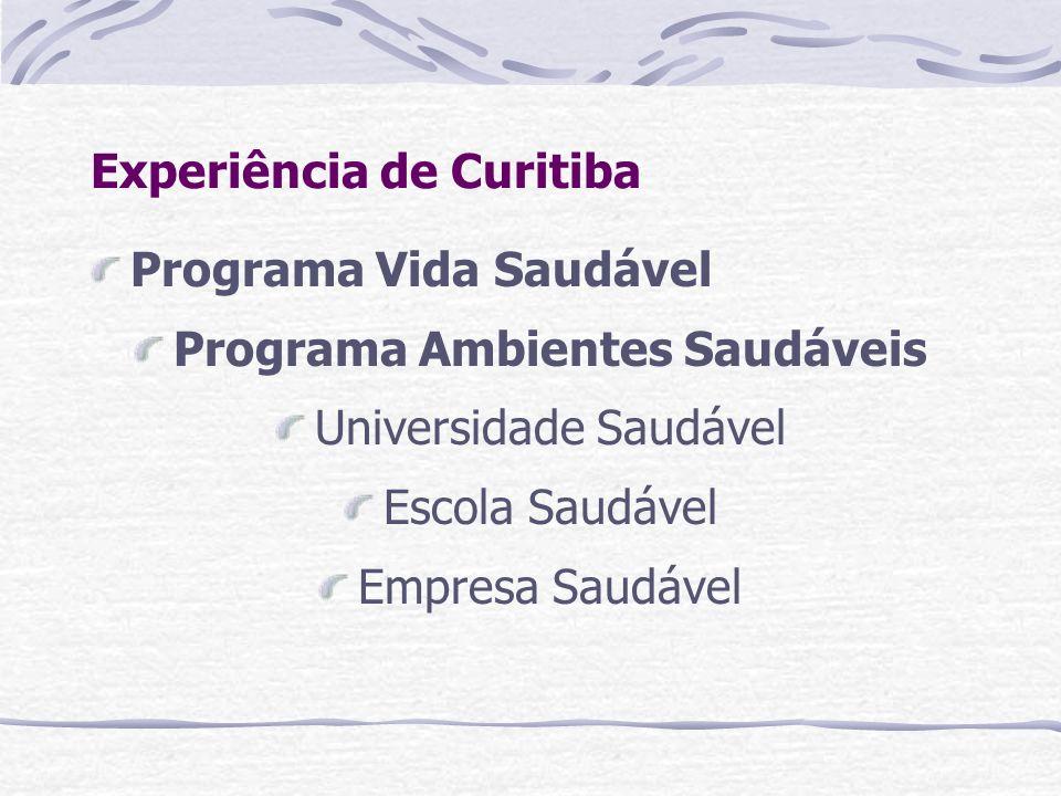 Experiência de Curitiba