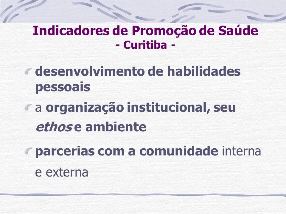 Indicadores de Promoção de Saúde - Curitiba -