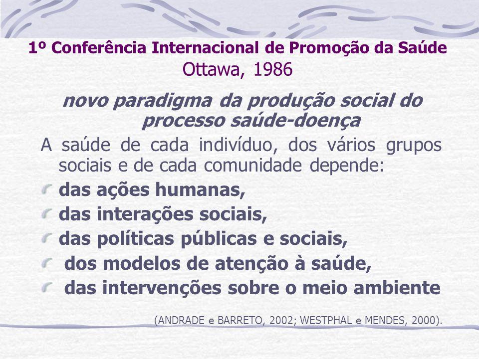 1º Conferência Internacional de Promoção da Saúde Ottawa, 1986