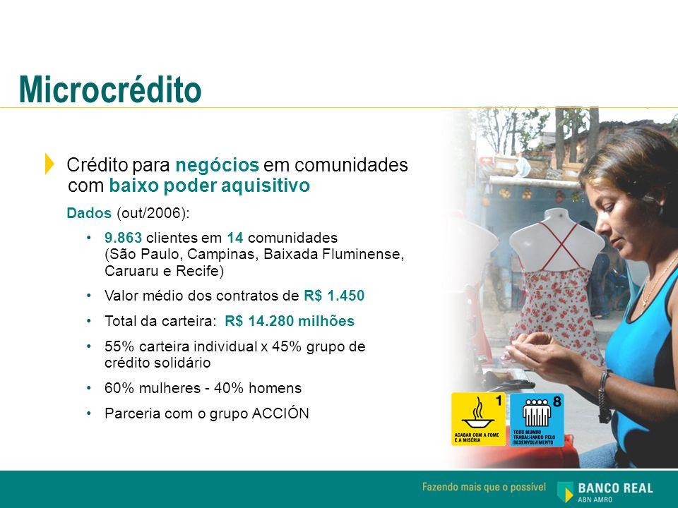 Microcrédito Crédito para negócios em comunidades com baixo poder aquisitivo. Dados (out/2006):