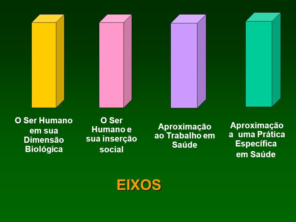 EIXOS O Ser Humano em sua Dimensão Biológica