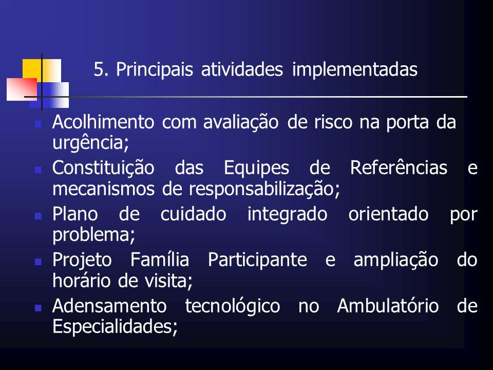 55. Principais atividades implementadas