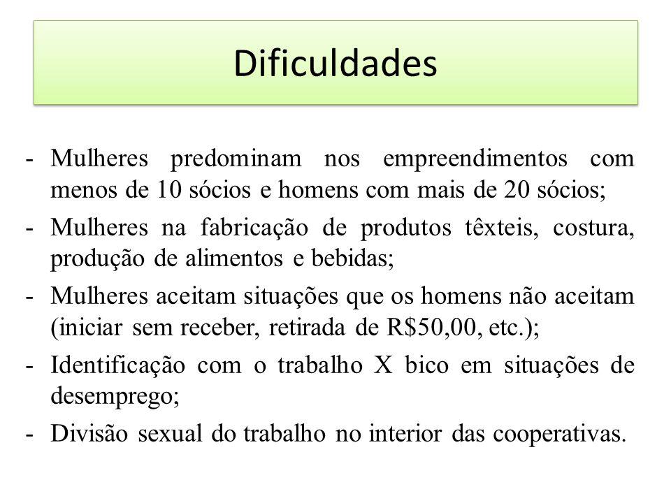 Dificuldades Mulheres predominam nos empreendimentos com menos de 10 sócios e homens com mais de 20 sócios;