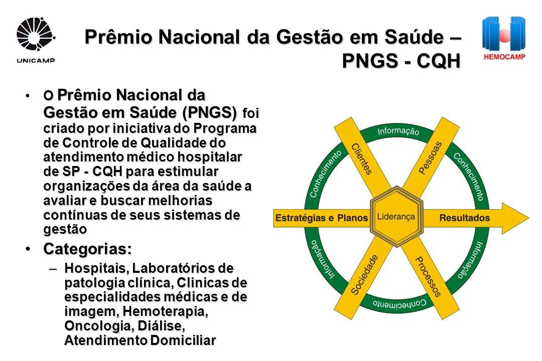 Prêmio Nacional da Gestão em Saúde – PNGS - CQH