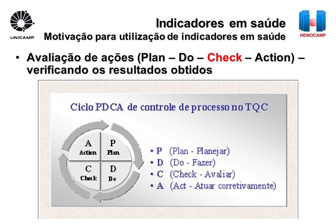 Indicadores em saúde Motivação para utilização de indicadores em saúde
