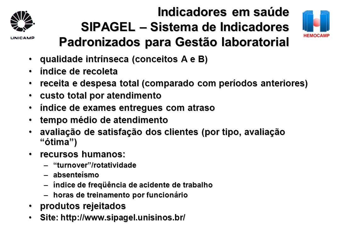 Indicadores em saúde SIPAGEL – Sistema de Indicadores Padronizados para Gestão laboratorial