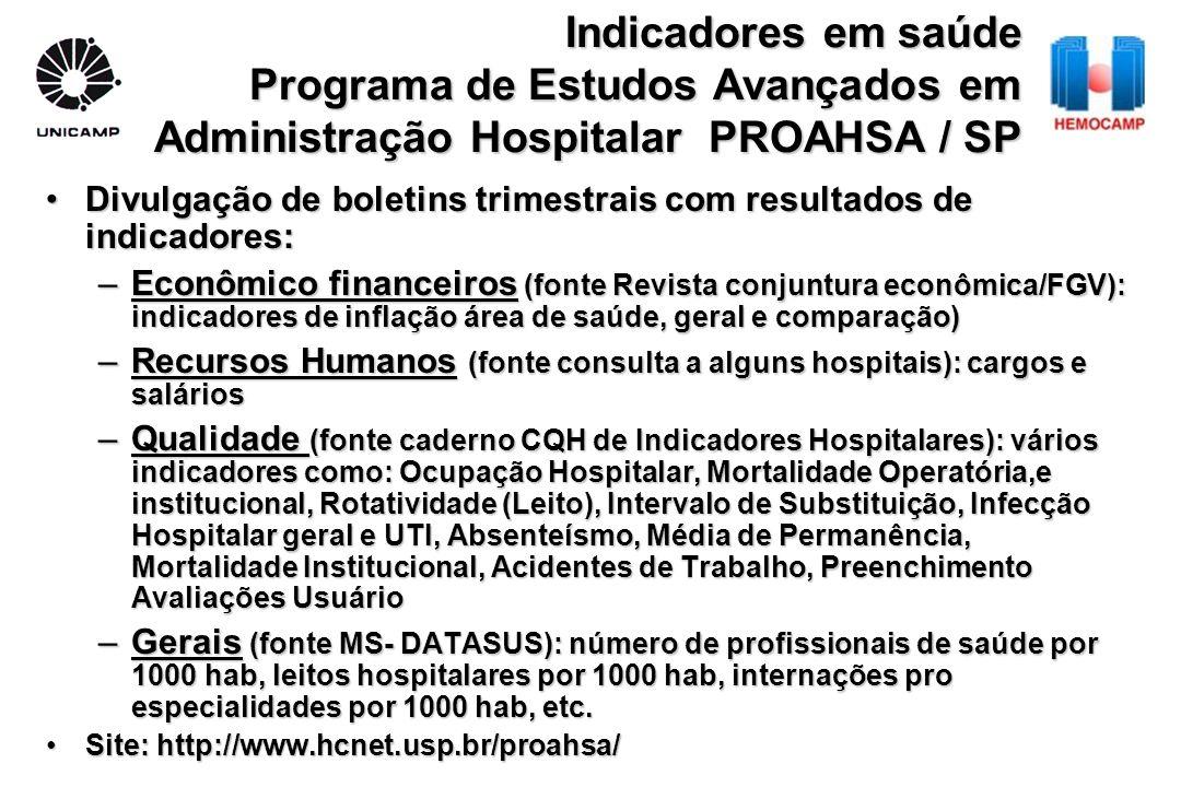 Indicadores em saúde Programa de Estudos Avançados em Administração Hospitalar PROAHSA / SP