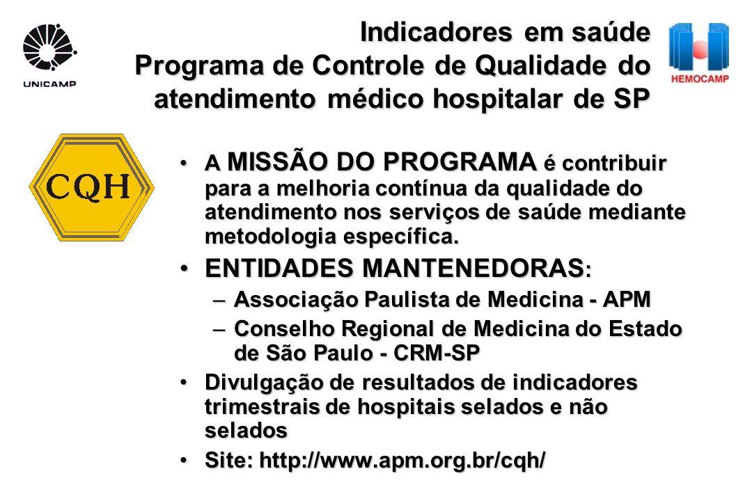 Indicadores em saúde Programa de Controle de Qualidade do atendimento médico hospitalar de SP