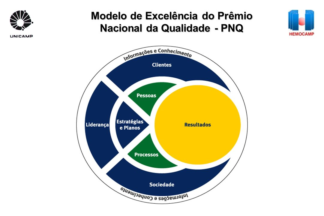 Modelo de Excelência do Prêmio Nacional da Qualidade - PNQ