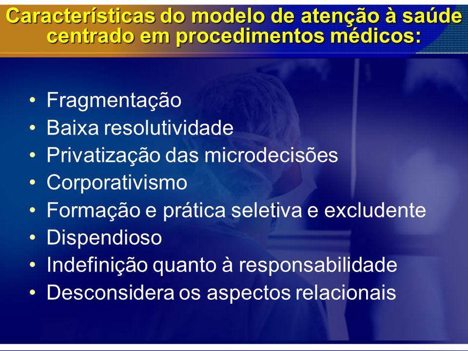 Características do modelo de atenção à saúde centrado em procedimentos médicos: