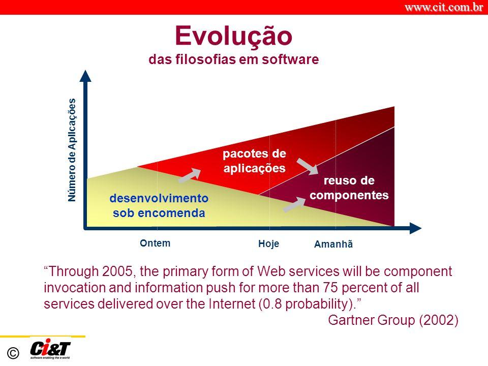 Evolução das filosofias em software