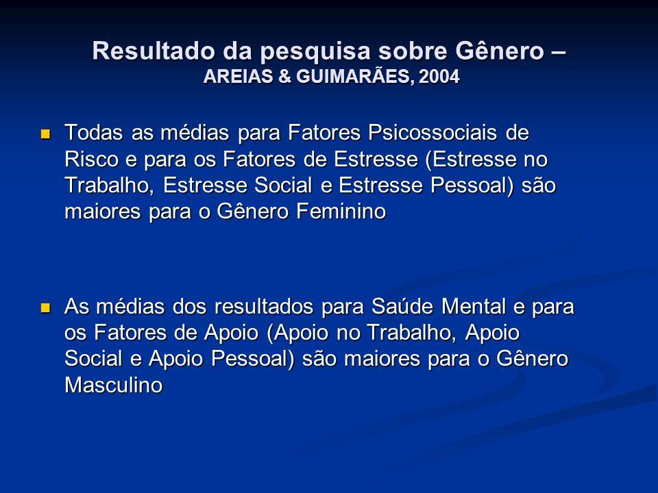 Resultado da pesquisa sobre Gênero – AREIAS & GUIMARÃES, 2004