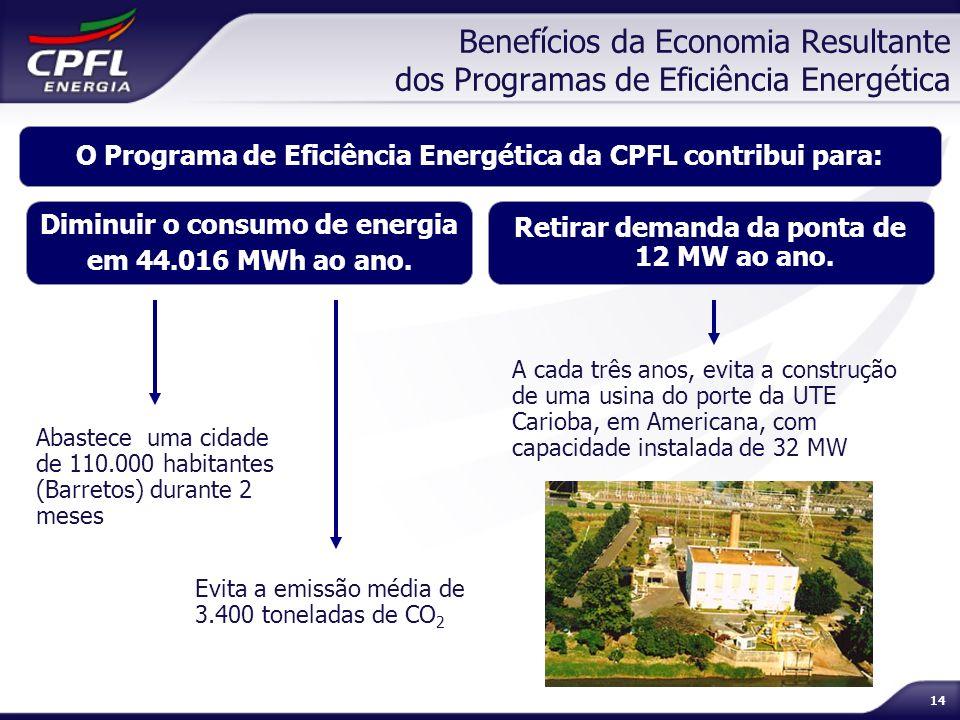 Benefícios da Economia Resultante dos Programas de Eficiência Energética