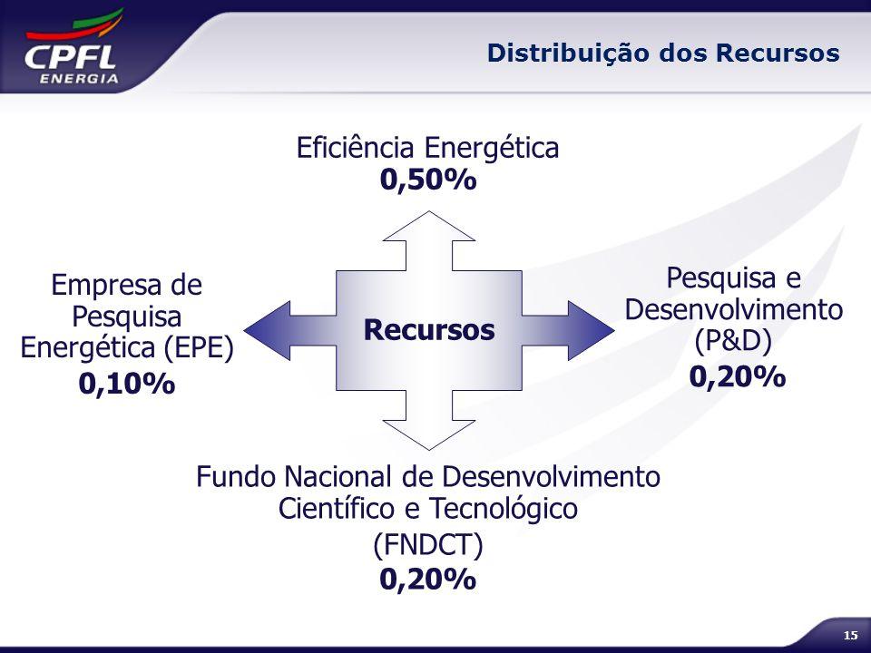 Eficiência Energética 0,50%