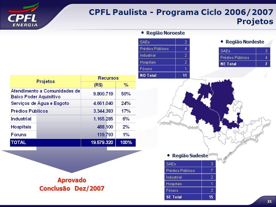 CPFL Paulista - Programa Ciclo 2006/2007 Projetos