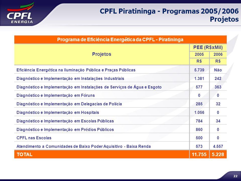 CPFL Piratininga - Programas 2005/2006 Projetos