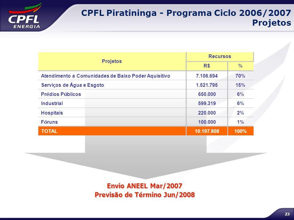 Previsão de Término Jun/2008