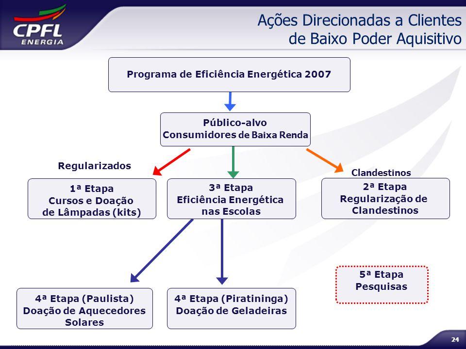 Ações Direcionadas a Clientes de Baixo Poder Aquisitivo