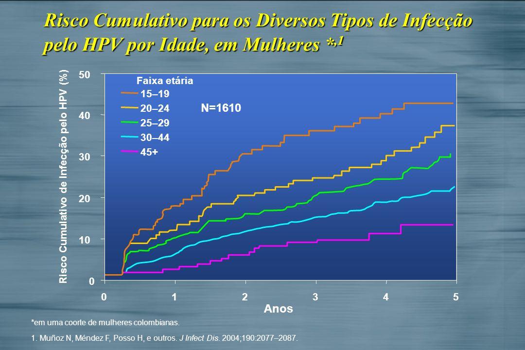Risco Cumulativo de Infecção pelo HPV (%)