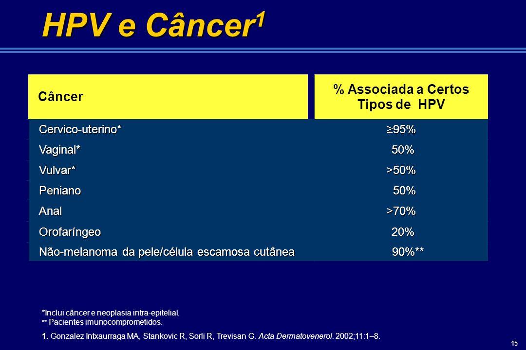 % Associada a Certos Tipos de HPV