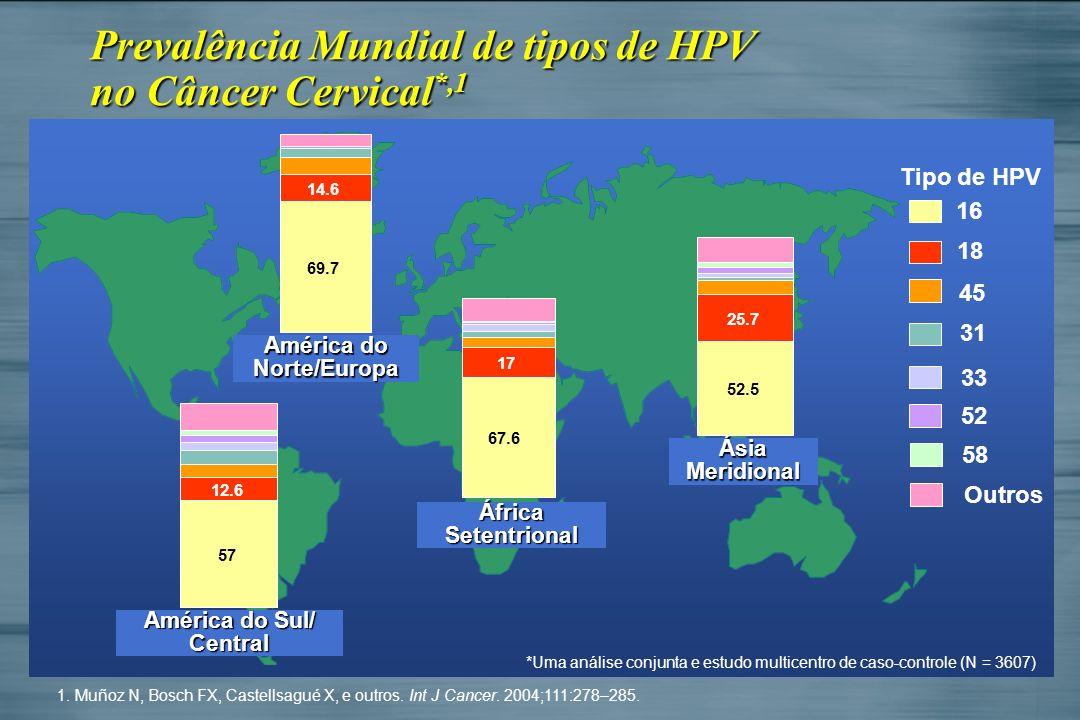 Prevalência Mundial de tipos de HPV no Câncer Cervical*,1