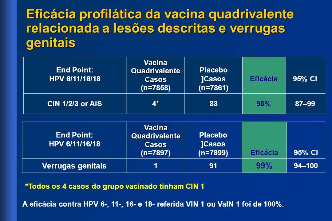 Eficácia profilática da vacina quadrivalente relacionada a lesões descritas e verrugas genitais