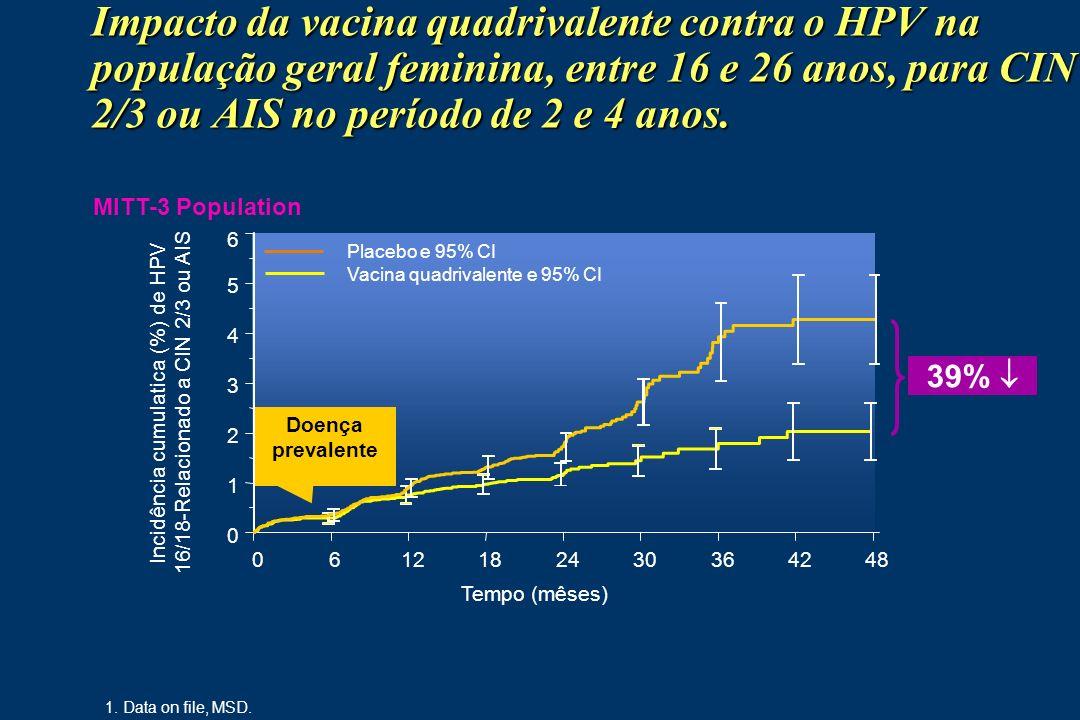 Incidência cumulatica (%) de HPV 16/18-Relacionado a CIN 2/3 ou AIS