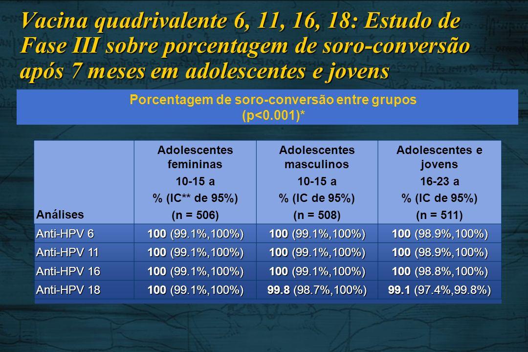 Vacina quadrivalente 6, 11, 16, 18: Estudo de Fase III sobre porcentagem de soro-conversão após 7 meses em adolescentes e jovens