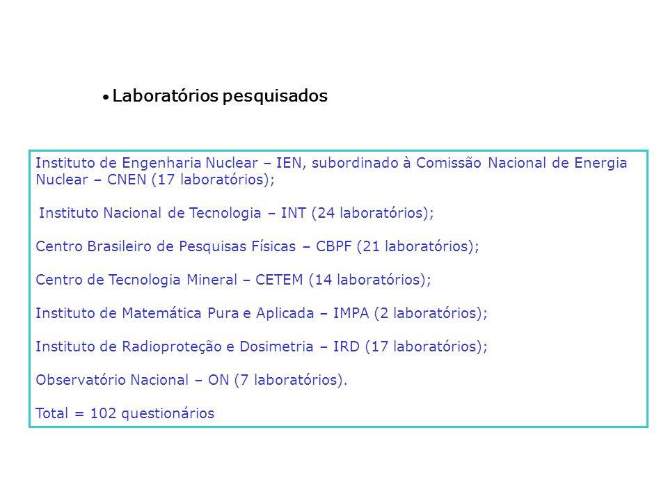 · Laboratórios pesquisados