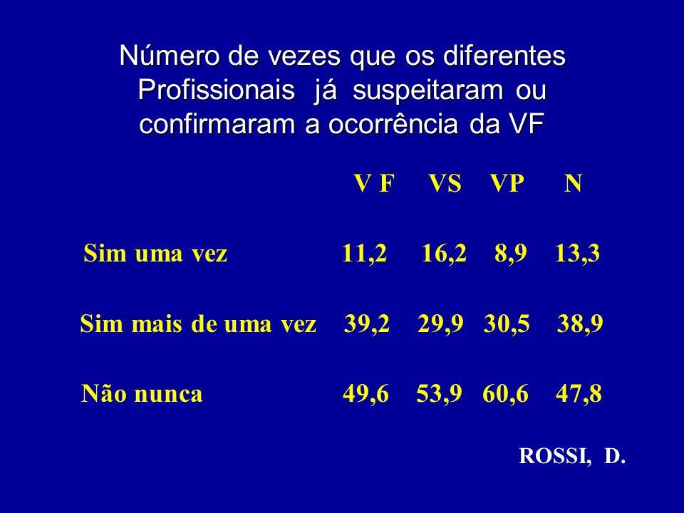 Número de vezes que os diferentes Profissionais já suspeitaram ou confirmaram a ocorrência da VF