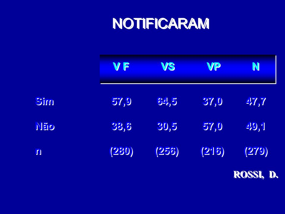 NOTIFICARAM V F VS VP N Sim Não n 57,9 38,6 (280) 64,5 30,5 (256) 37,0
