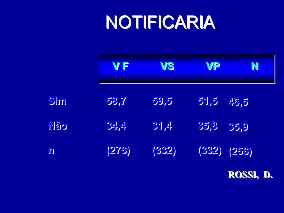 NOTIFICARIA V F VS VP N Sim Não n 58,7 34,4 (276) 59,5 31,4 (332) 51,5
