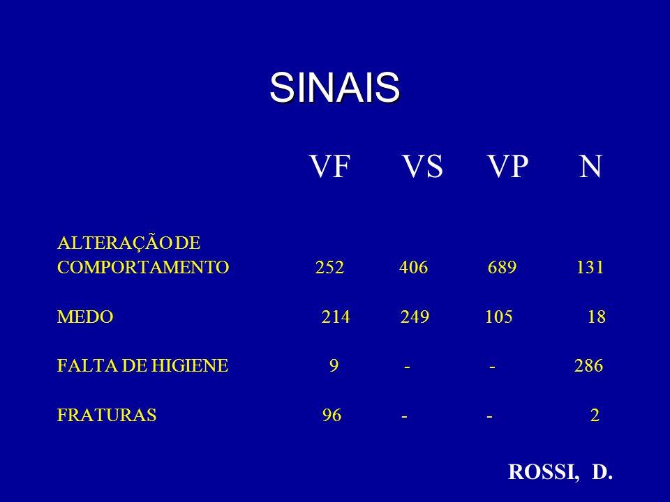 SINAIS VF VS VP N ROSSI, D. ALTERAÇÃO DE COMPORTAMENTO 252 406 689 131