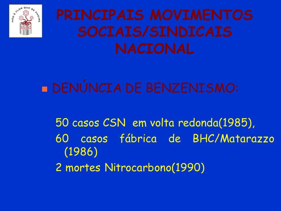 PRINCIPAIS MOVIMENTOS SOCIAIS/SINDICAIS NACIONAL