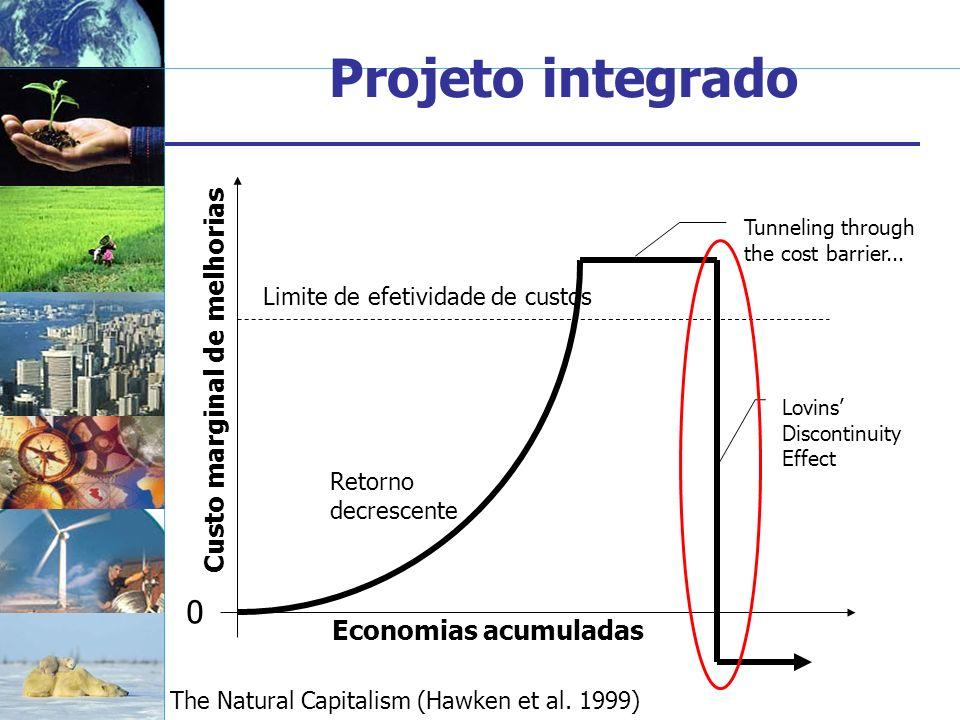 Projeto integrado Custo marginal de melhorias Economias acumuladas