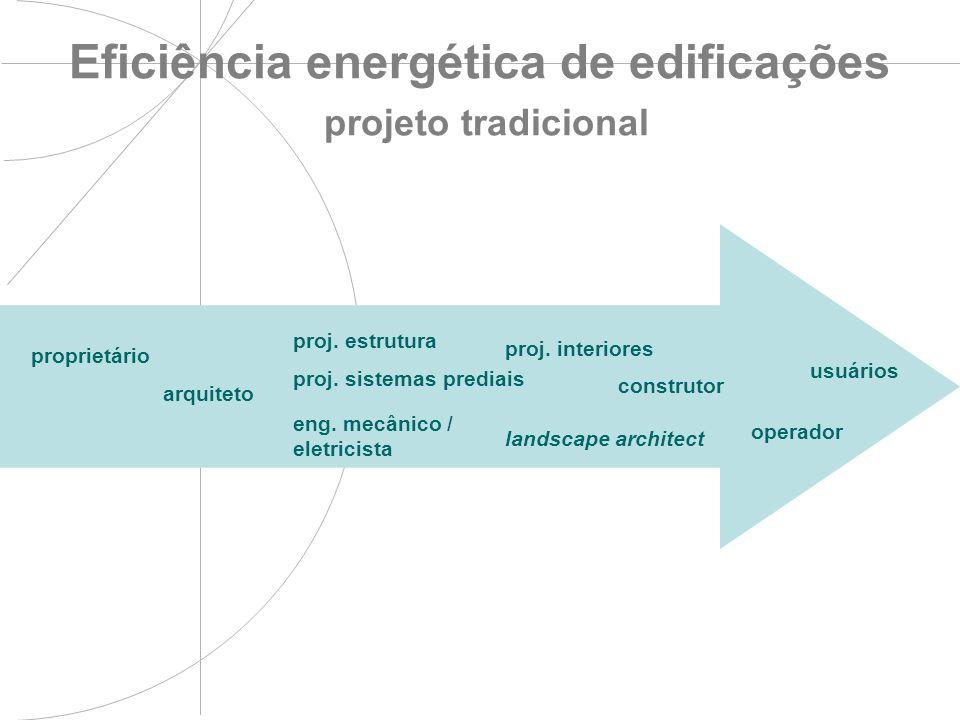 Eficiência energética de edificações projeto tradicional