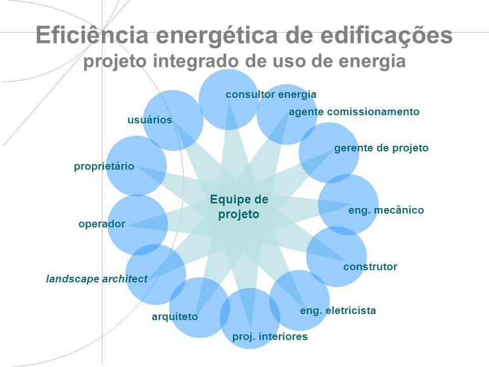 Eficiência energética de edificações projeto integrado de uso de energia