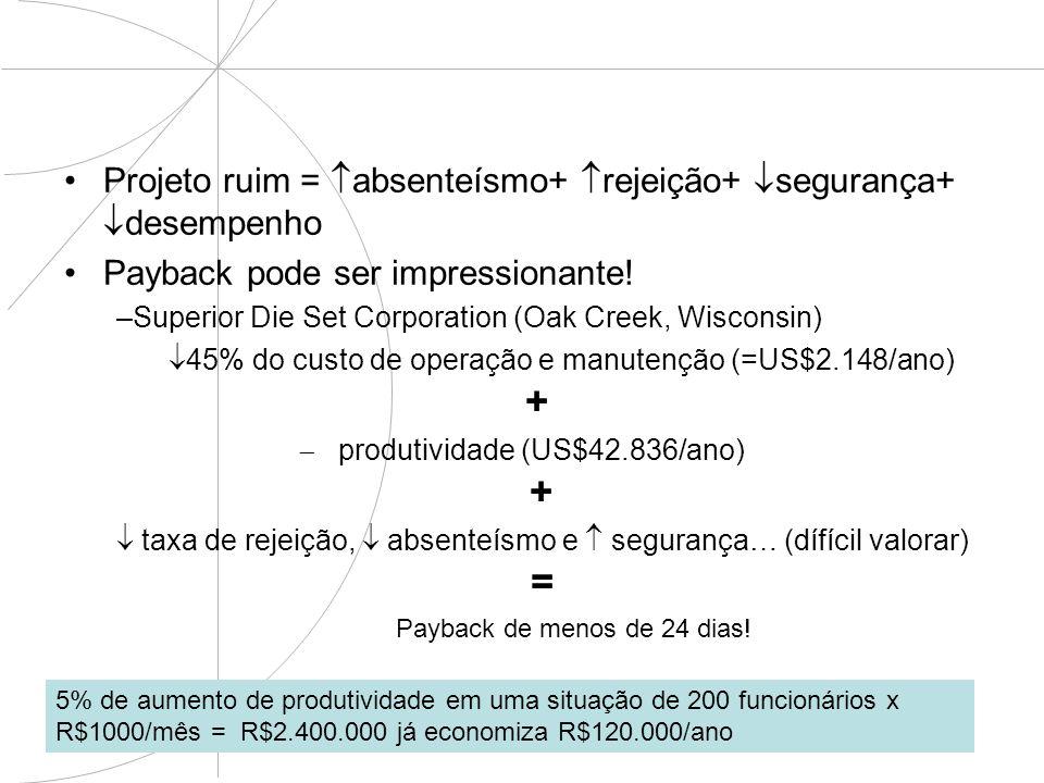 Projeto ruim = absenteísmo+ rejeição+ segurança+ desempenho