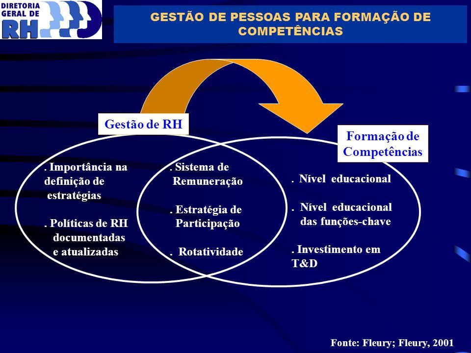 GESTÃO DE PESSOAS PARA FORMAÇÃO DE COMPETÊNCIAS