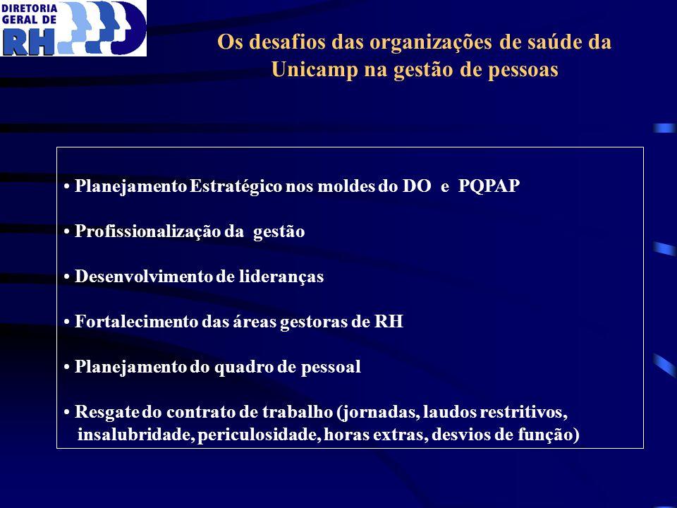 Os desafios das organizações de saúde da Unicamp na gestão de pessoas