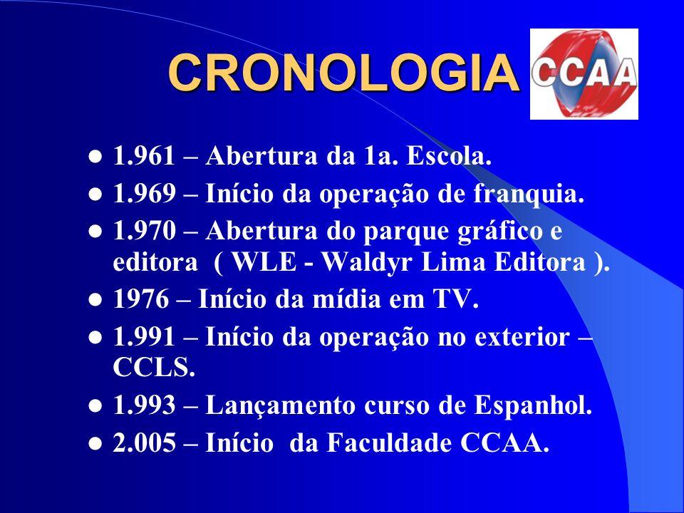 CRONOLOGIA 1.961 – Abertura da 1a. Escola.