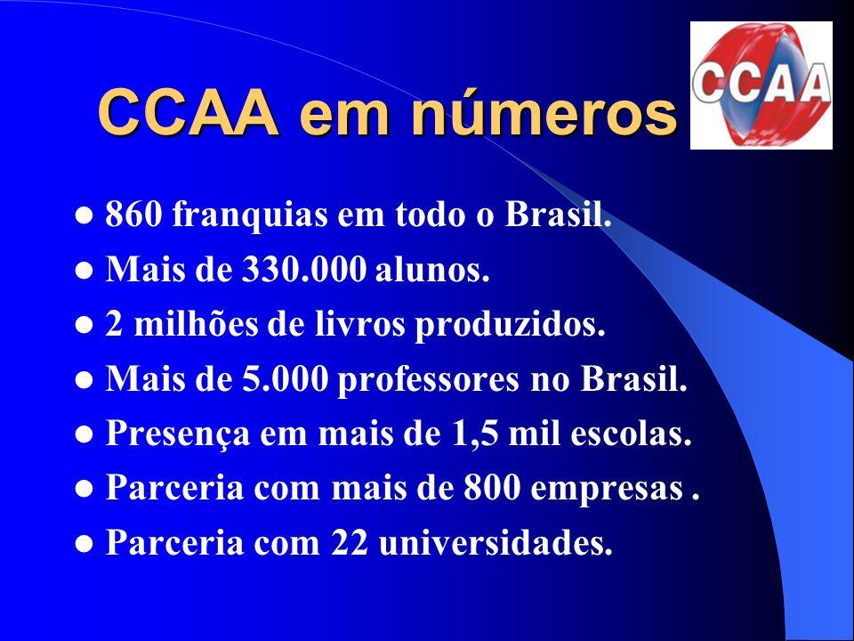 CCAA em números 860 franquias em todo o Brasil.