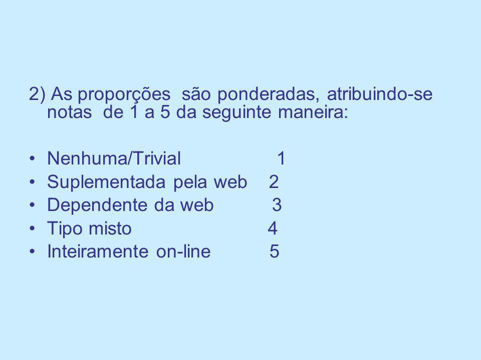 2) As proporções são ponderadas, atribuindo-se notas de 1 a 5 da seguinte maneira: