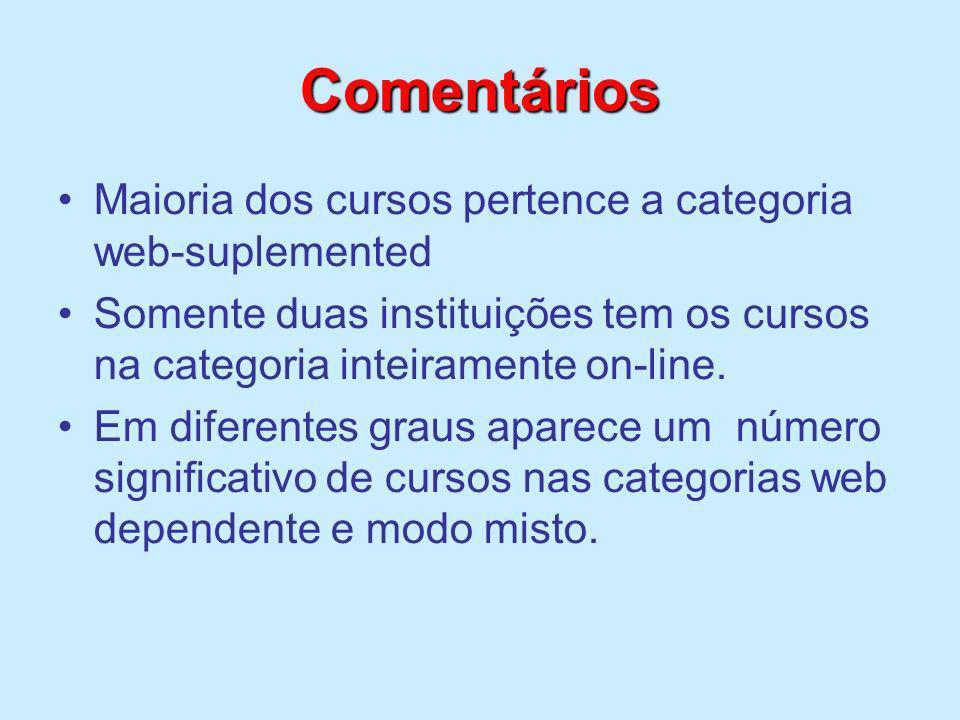 Comentários Maioria dos cursos pertence a categoria web-suplemented