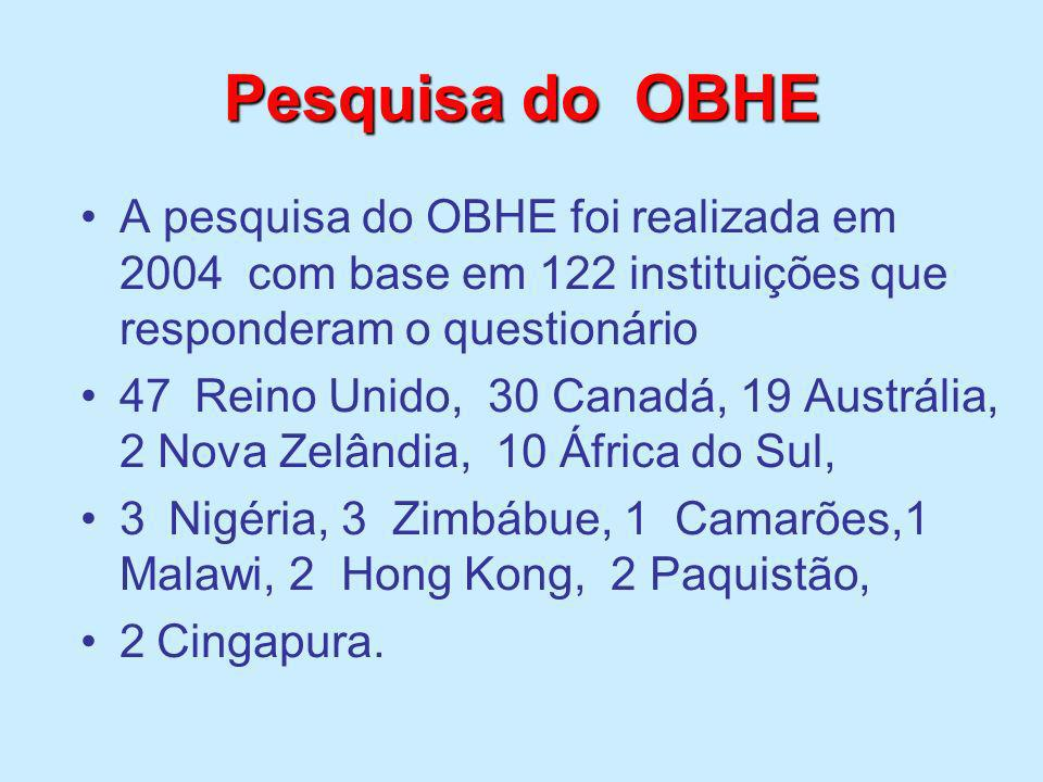 Pesquisa do OBHE A pesquisa do OBHE foi realizada em 2004 com base em 122 instituições que responderam o questionário.